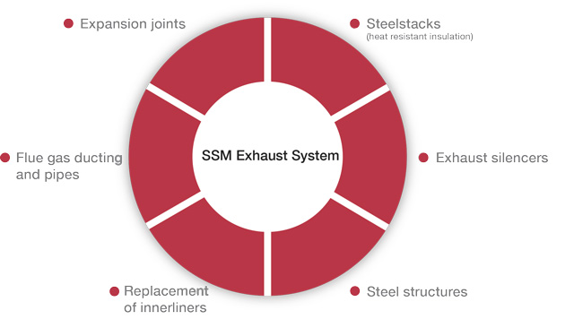 ssm product package