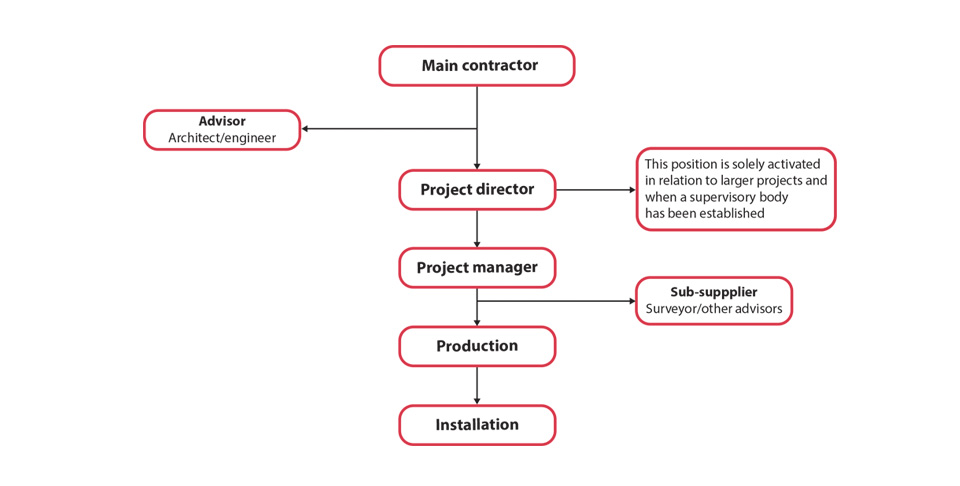 SSM Project structure